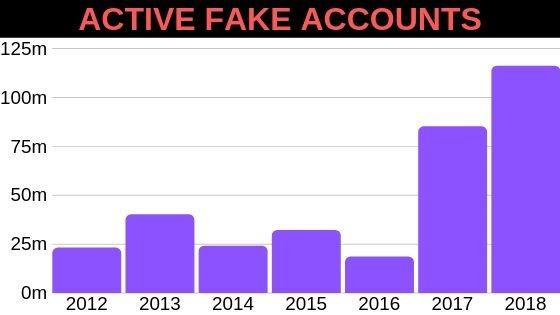 ACTIVE FAKE ACCOUNTS