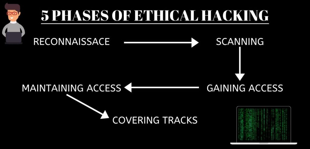 5 phases of ethical hacking explained in diagram