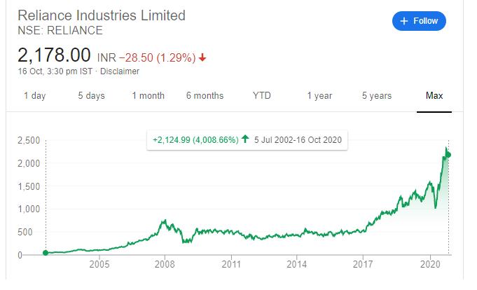 Reliance Industries Long term chart pattern